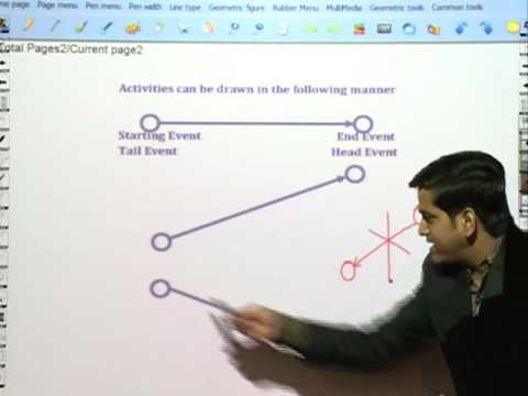 PERT and CPT | Network Analysis by CA Raj K Agrawal