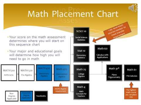 Preparing for Chaffey College's Math Assessment