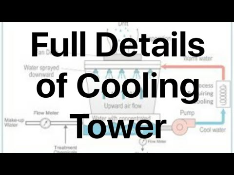 Full Details Of Cooling Tower Ll HVAC Questions And Answers