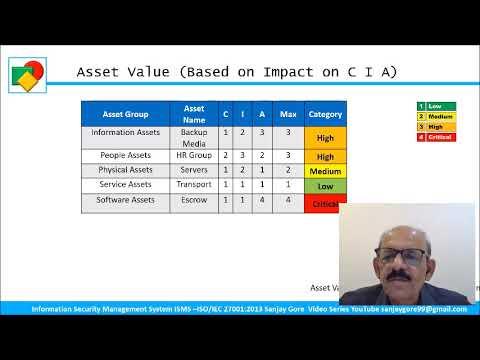 2020 -Assets Based Risk Assessment under ISO 27001:2013