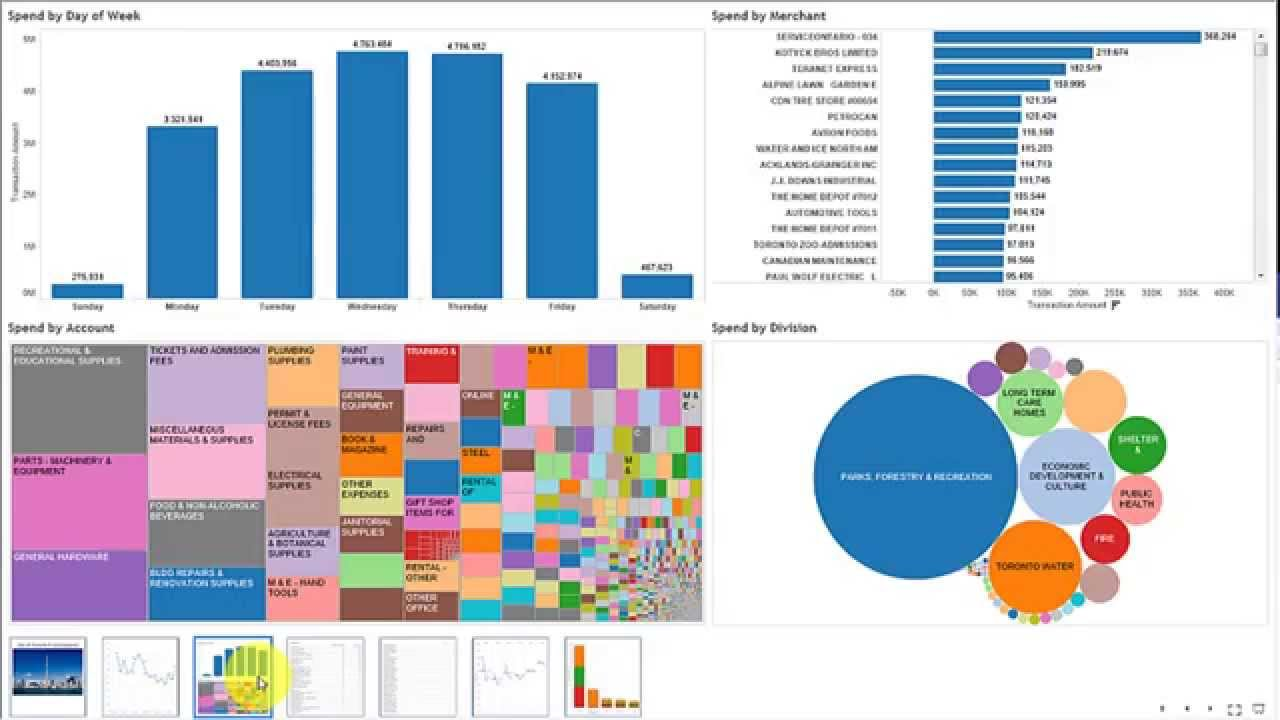 ACL and Tableau Demo: City of Toronto PCard Analysis Walkthrough (Open Data)