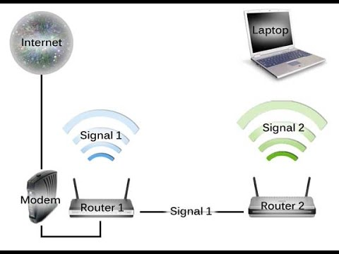 How To: Setup an Access Point to your Network