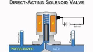 Van điện,Van điện từ, nguyên lý hoạt động của van điện từ.