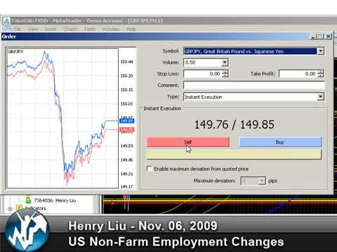 Unemployment & NFP (nonfarm payroll employment) Trading System Forex