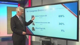 Jim Clyburn easily wins reelection, could become U.S. House speaker