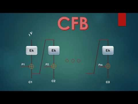 Modes of Operation: CFB OFB CTR