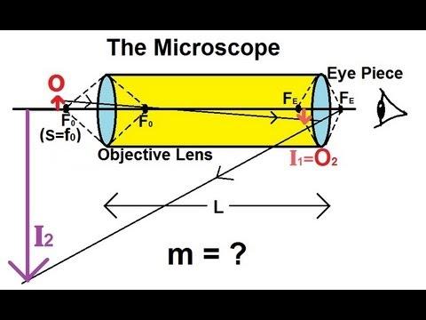 Physics - Optics: Optical Instruments (3 of 3) The Microscope