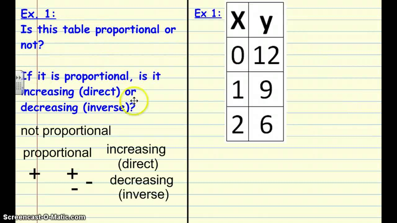 Proportional Relationships Tables Youtube