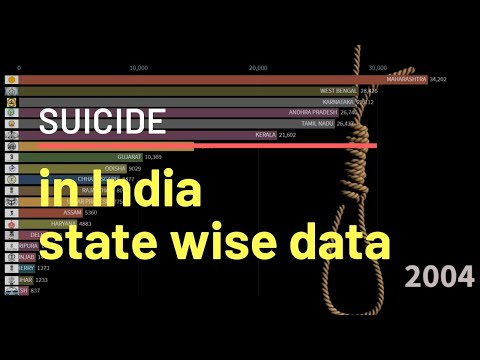 Suicide in india | State Wise Suicide Data India