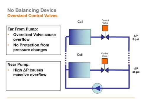 Belimo Energy Valve™:  Making Systems Energy Efficient, Easier to Control and More Transparent