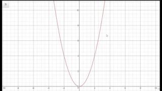 1 Función fx=x^2 y Parábola