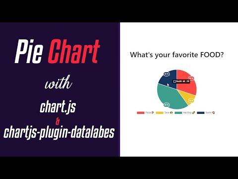 ChartJS Tutorial #1 - Creating a Pie Chart