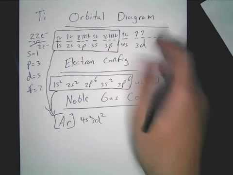 Orbital Diagram of Titanium (Ti), electron configuration ...