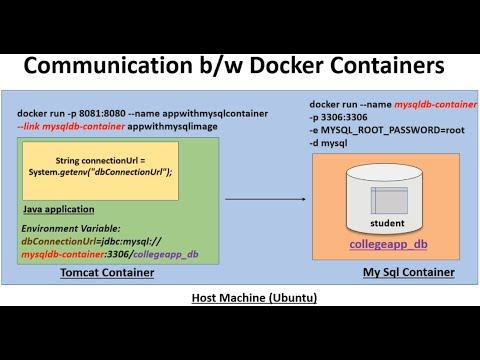 RUN/DEPLOY JAVA & MYSQL APPLICATIONS AS DOCKER CONTAINERS | Linking Multiple Docker Containers