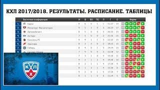 Хоккей. КХЛ 2017/2018. Результаты. Расписание и турнирная таблица. 13-15.09.2017