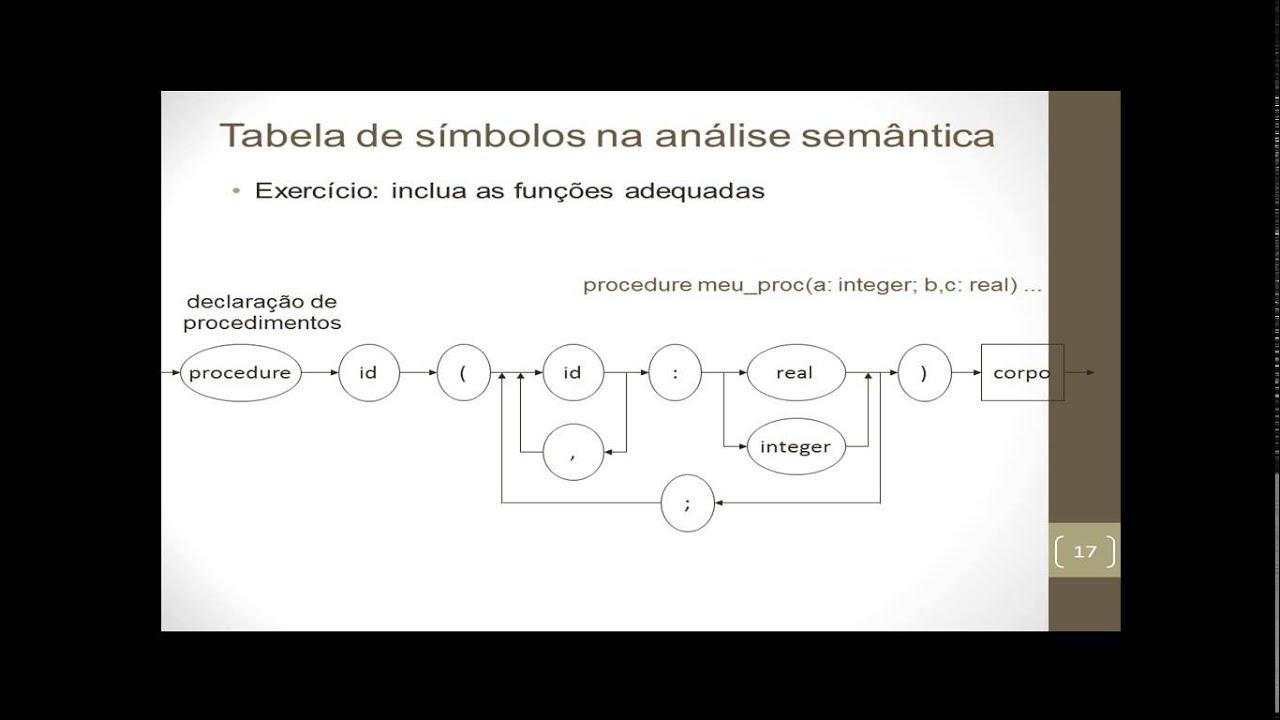 Compiladores tabela de smbolos youtube compiladores tabela de smbolos ccuart Images