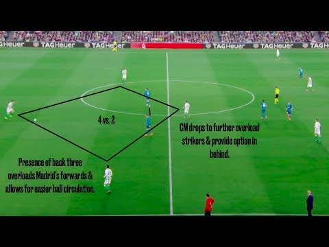 How Real Betis' Juego de Posición Troubled Real Madrid   2/18/17