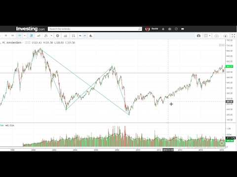 Amsterdam Stock Market or Netherlands Stock Exchange Analysed Part-10