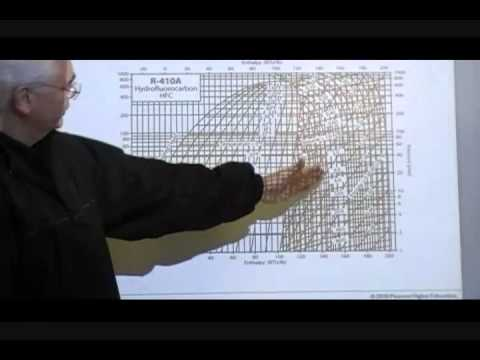 AIRC 1005 C, Part 1 of 4; Refrigeration Pressure-Enthalpy Diagram ...