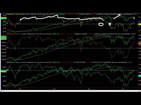 Market Outlook: The Bulls Are On A Slippery Slope