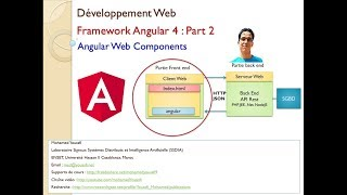 Part 2  Développement Web Front End avec Angular 4   Web Components