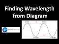 Finding Wavelength from Diagram | Waves | Physics