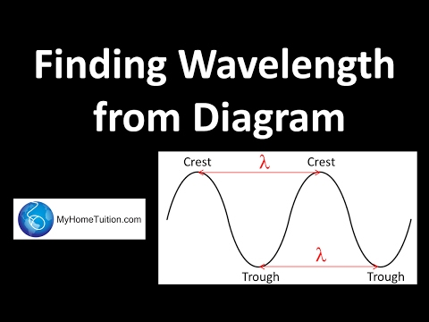 Finding Wavelength From Diagram Waves Physics Youtube