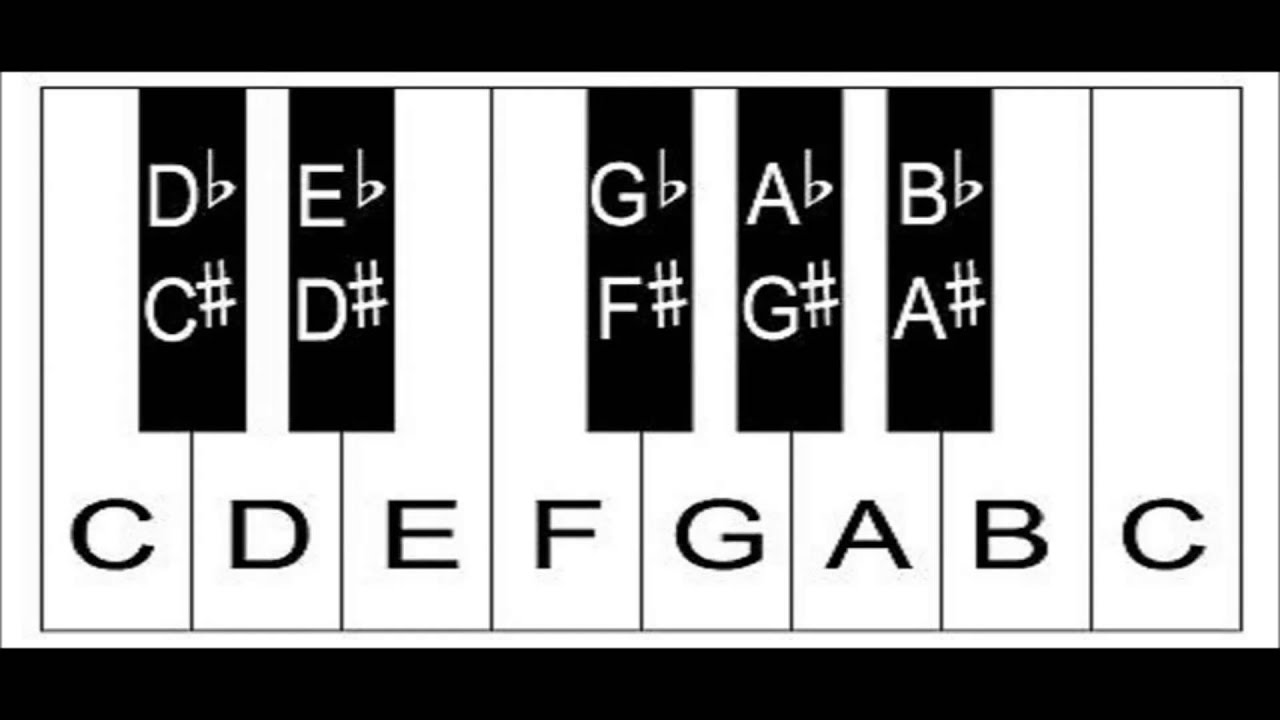 Piano Keys The Layout Of Keys On The Keyboard Youtube