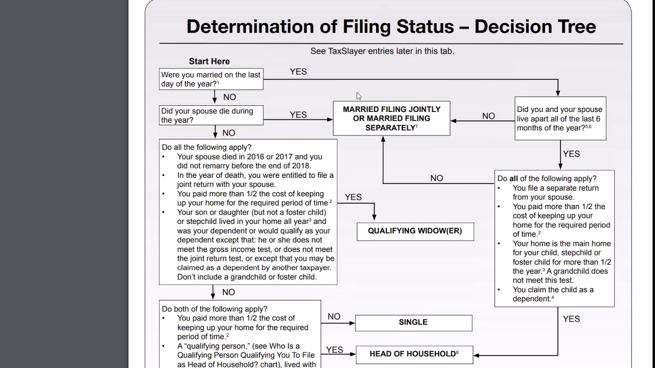2018 – Form 1040 – Determination of Tax Filing Status?