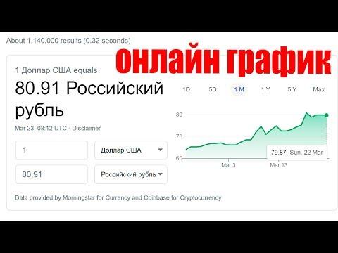 КУРС ДОЛЛАРА НА СЕГОДНЯ ГРАФИК ОНЛАЙН USD/RUB