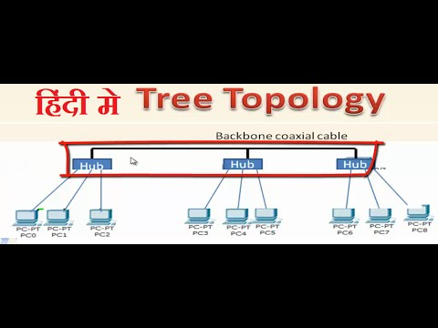 Topology in networking in hindi tree topology in hindi youtube topology in networking in hindi tree topology in hindi ccuart Choice Image