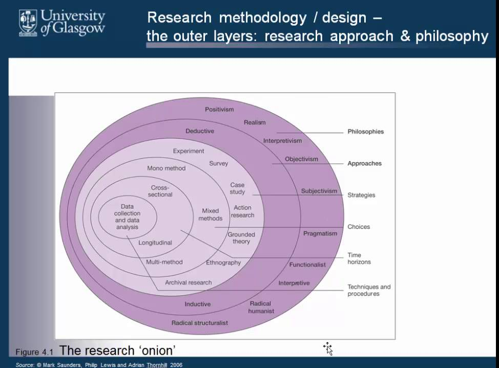 Key nature of research philosophy