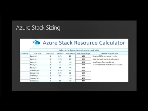 Understanding Azure Stack architecture and how to capacity plan solution purchases - BRK3149