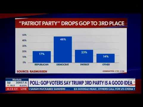 Most GOP Voters Say Patriot Party Is a Good Idea - Would Immediately Put GOP in 3rd Place