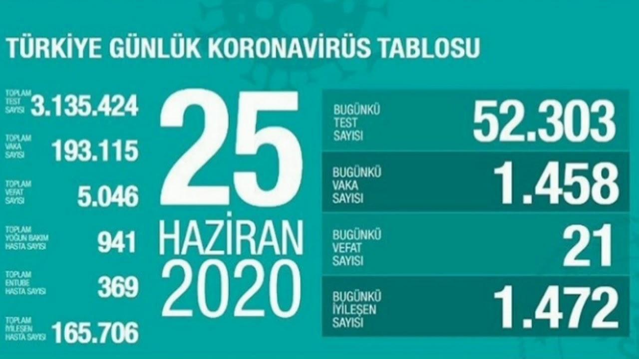 25 haziran 2020 korona virüsü vaka sayısı