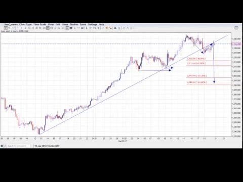 EURUSD, USD Index, Gold Wave Counts - 19/01/2018: 0800 AM EST