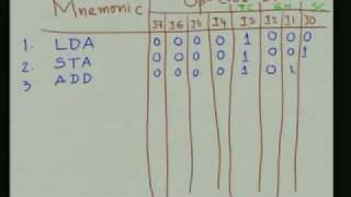Lecture - 39 Design of a Micro Programmed CPU