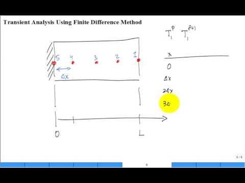 Transient Conduction, Numerical Method