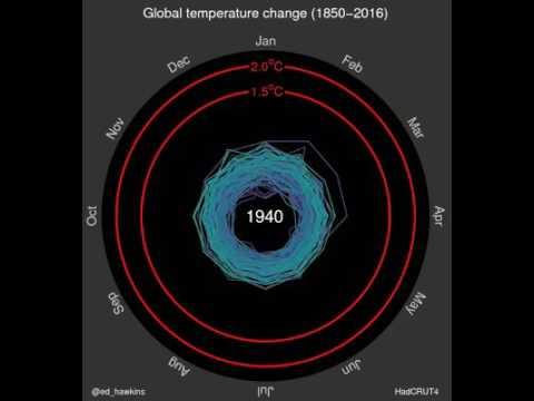 Spiralling global temperatures - Ed Hawkins