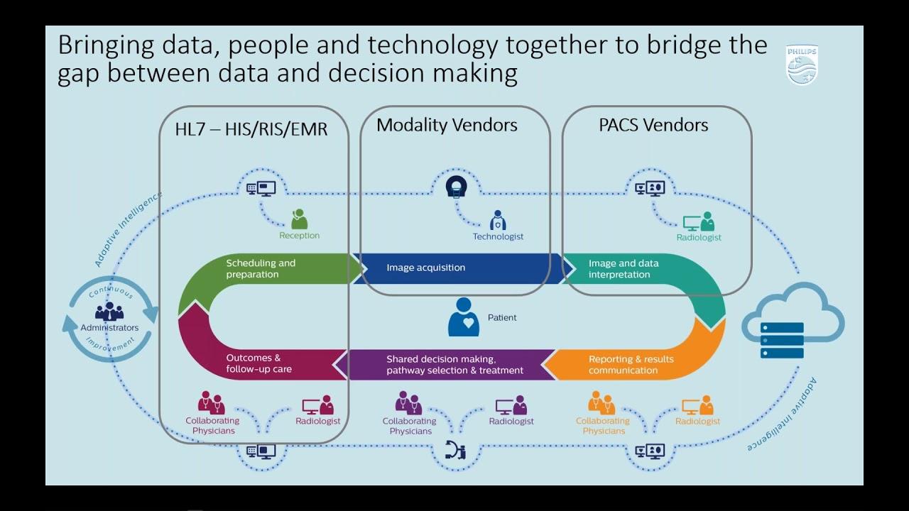Download HIMSS Virtual Presentation  Enterprise Operational Informatics PerformanceBridge