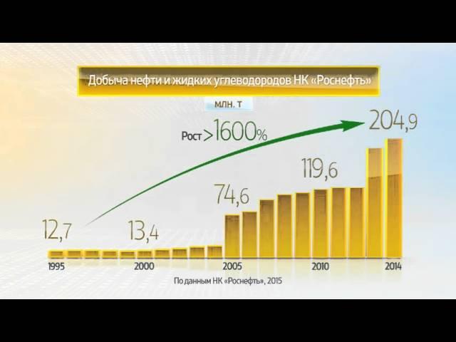 ОАО «НК «Роснефть» 1995-2015 гг.: энергия развития