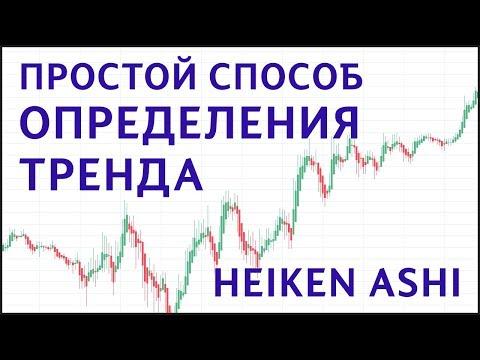 Как легко определить тренд? | Индикатор Heiken Ashi