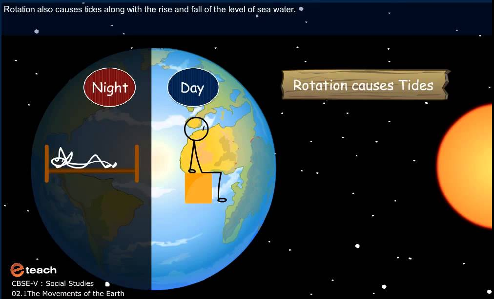 Cbse class 5 social the movements of the earth youtube cbse class 5 social the movements of the earth ccuart Gallery