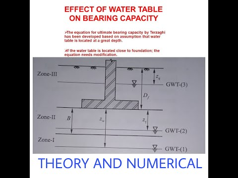 Effect Of Water Table  On Bearing Capacityof Soil (shallow Foundation Geotechnical Engineering)