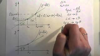 ЕГЭ по математике: геометрический смысл производной
