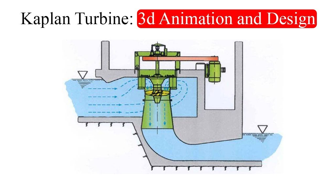 Kaplan Turbine 3d Animation And Design Youtube Windpowerdiagramgif
