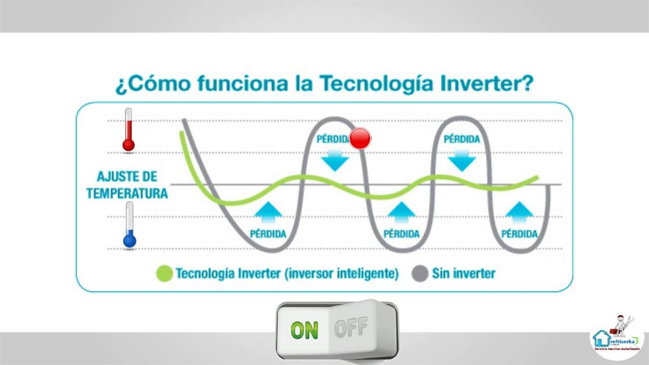 🎥 Ahorro de Energia ( Clase: 02 Tecnología Inverter ) ✅ - YouTube