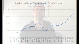 Where are we in the Vancouver Real Estate Cycle?