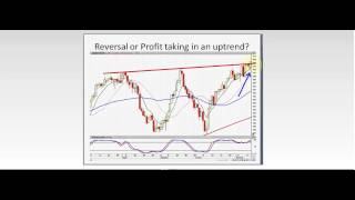 Powerful Candlestick Breakouts - Trading the T-Line 03.05.15