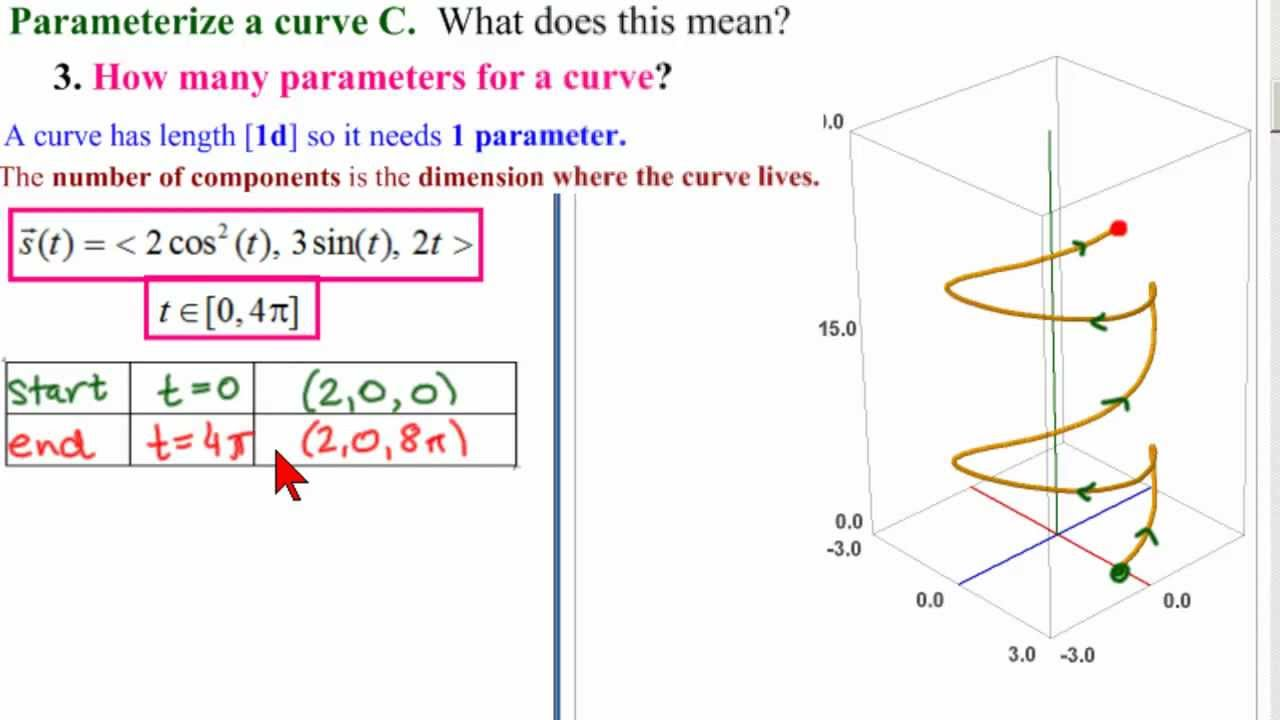 Parameterize Curve 3 - What do we need? - YouTube